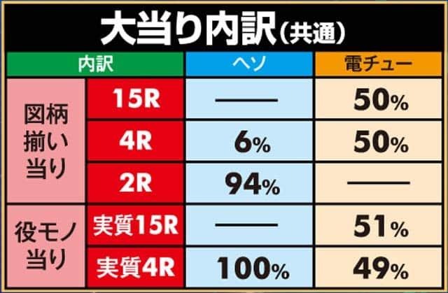 株式会社ディ・ライト CR犬夜叉JUDGEMENT∞EX 大当り内訳