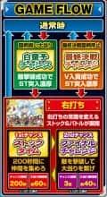 株式会社ディ・ライト CR犬夜叉JUDGEMENT∞EX ゲームフロー