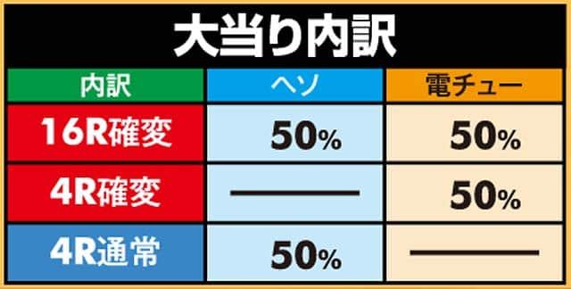 京楽産業株式会社 CRぱちんこテラフォーマーズ 164Ver. 大当り内訳