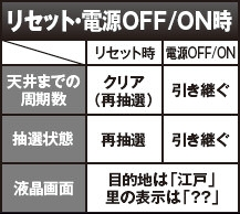 ぱちスロ 水戸黄門のリセット・電源OFF/ON時