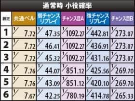 ぱちスロ水戸黄門の通常時 小役確率の一覧表