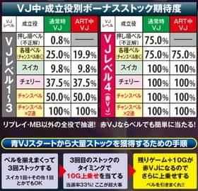 シェイクIIIのVJ中のボーナス抽選の紹介