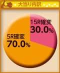株式会社藤商事 CRAヘルプ!!!恋が丘学園お助け部FPW 大当たり内訳
