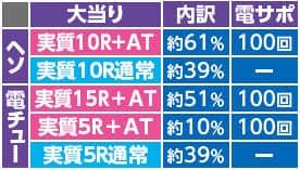 株式会社藤商事 CR Another FPW 大当り内訳