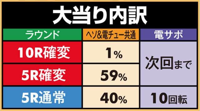 株式会社三洋物産 Pちょいパチ海物語3R2 大当り内訳