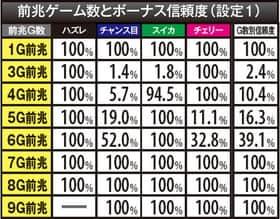 パチスロソウルキャリバーの前兆ゲーム数とボーナス信頼度(設定1)の一覧表