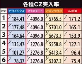 ソウルキャリバーの各種CZ突入率の紹介