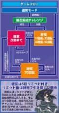 株式会社高尾 パチンコCR閃乱カグラ 99ver. ゲームフロー