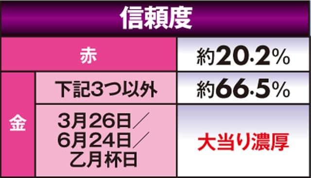 新台 P Rewrite(リライト) FB 予告信頼度