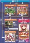株式会社ソフィア CRA恋姫夢想GL ゲームフロー